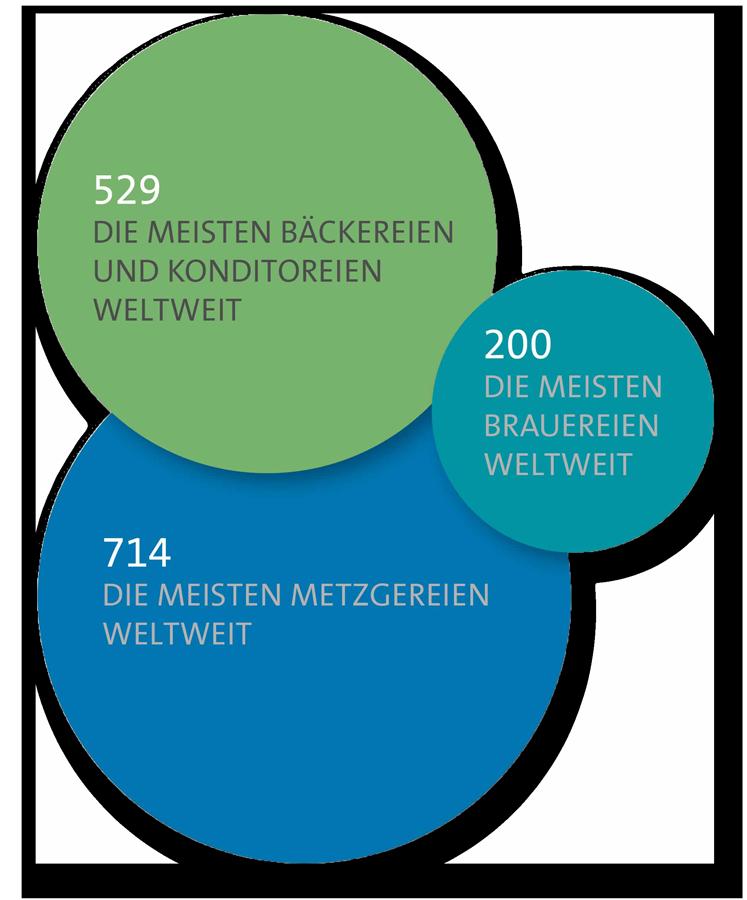 Grafik zu Geniessen in Bayreuth