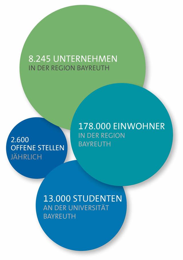 Grafik zu Unternehmen, Einwohner, Offene Stellen und Studenten in Bayreuth