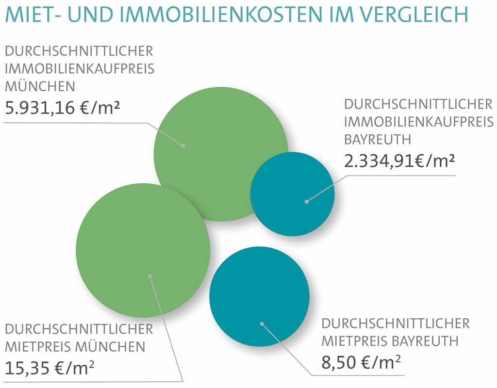 Mietpreise in Bayreuth 0 Grafik