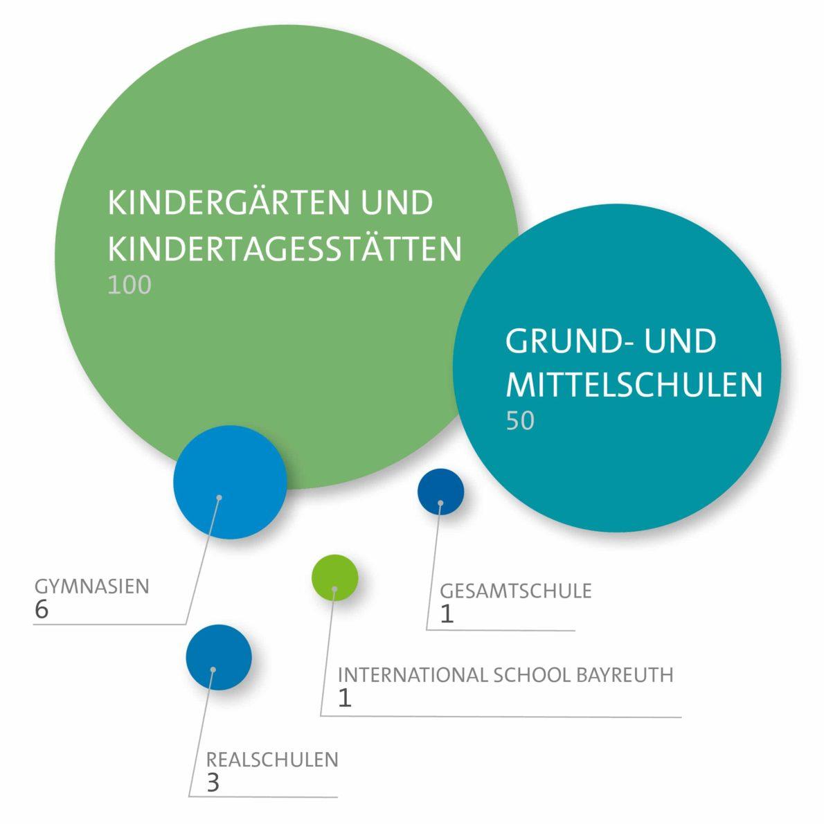 Schulen in Bayreuth – Grafik Kindergärten und Kindertagesstätten, Grund- & Mittelschulen