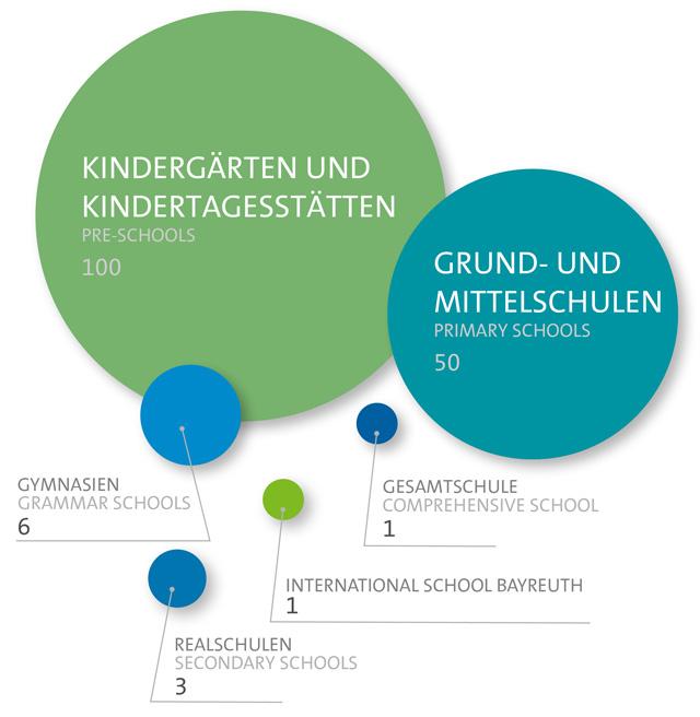 Schools in Bayreuth
