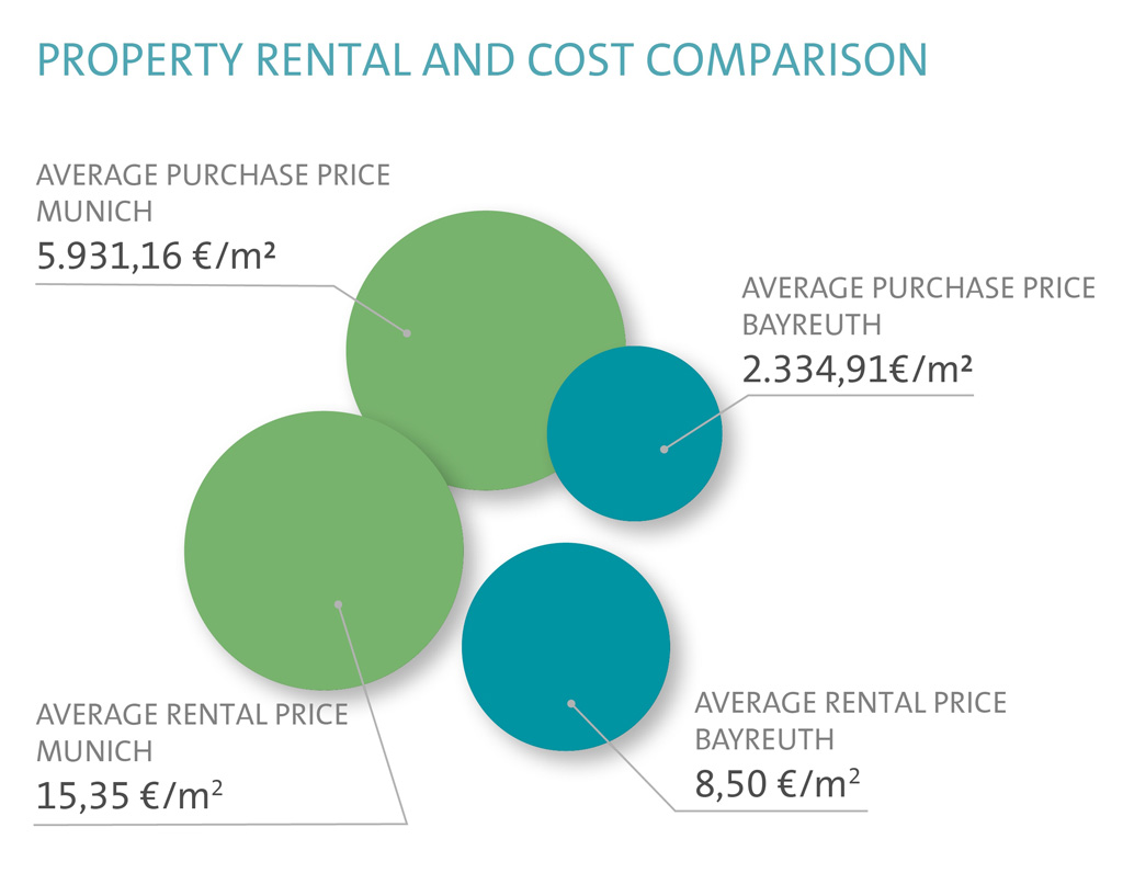 Property Rental and Cost Comparison in Bayreuth