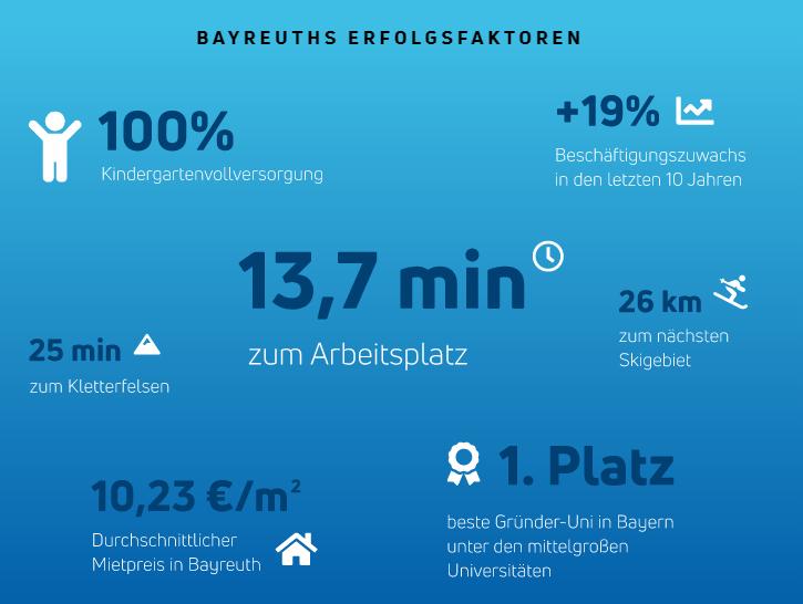 Übersicht zu den Erfolgsfaktoren in Bayreuth